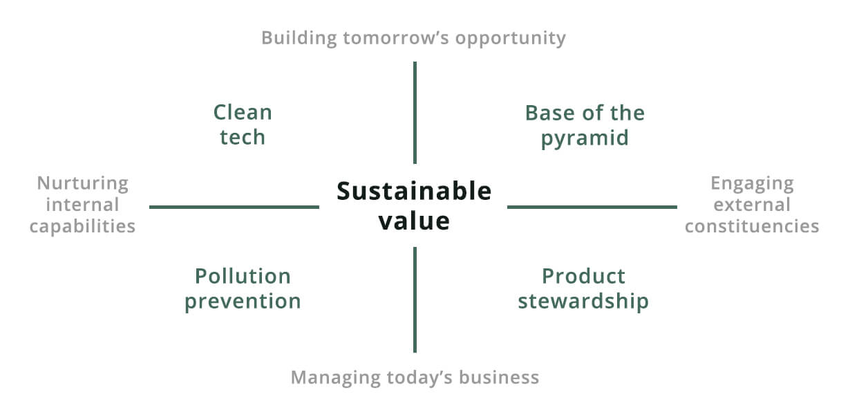 How to use the sustainable value framework as a business booster